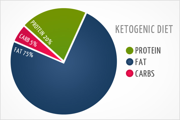 Keto diet proven effective for diabetics