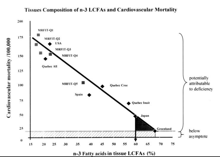 How Omega-3 Fatty Acids Improve Health